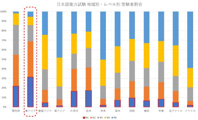 日本語能力試験 地域別・レベル別 受験者割合